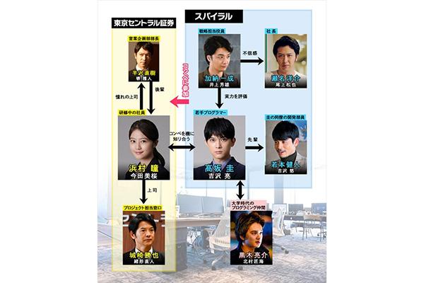 吉沢亮主演『半沢直樹』SPに吉沢悠、井上芳雄、北村匠海、尾上松也、緒形直人ら