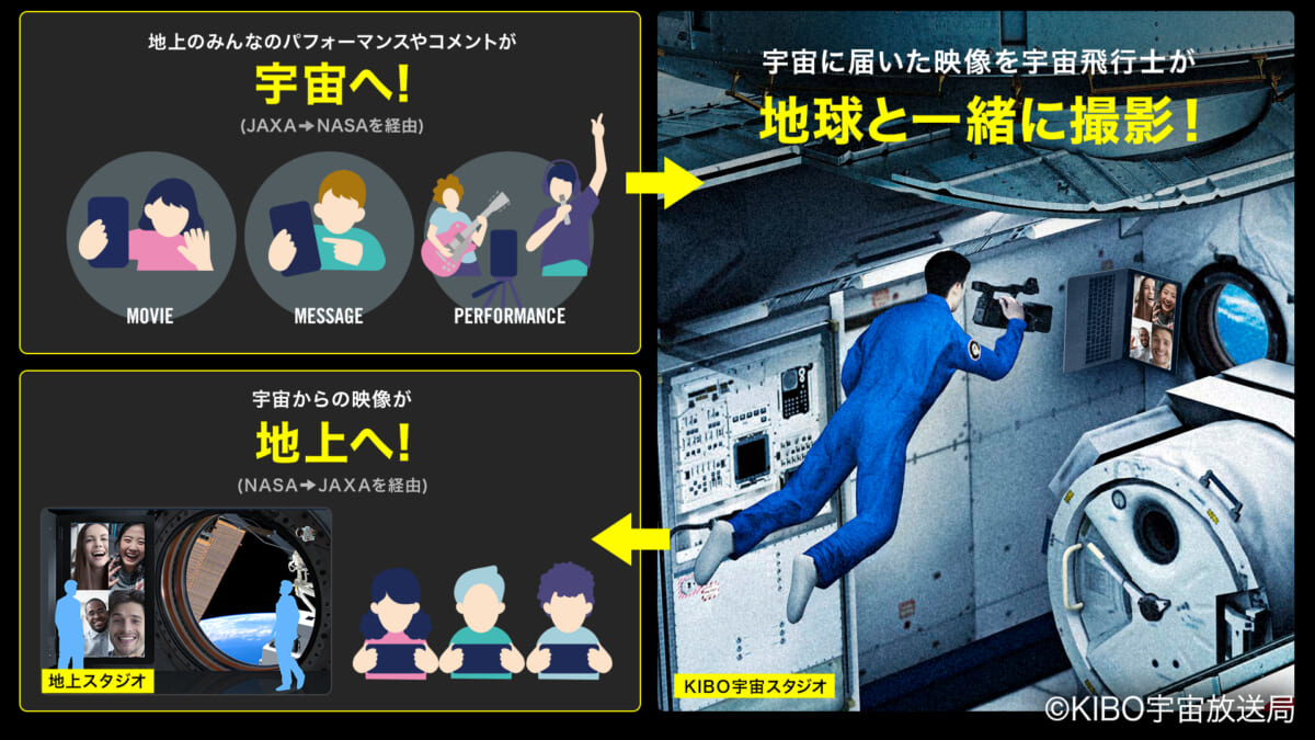 『KIBO宇宙放送局開局特番』
